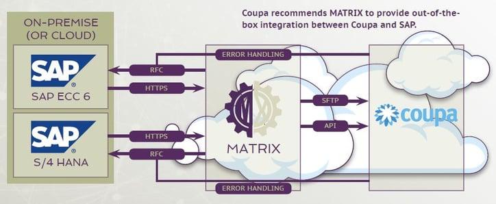 MATRIX SAP-COUPA Integration